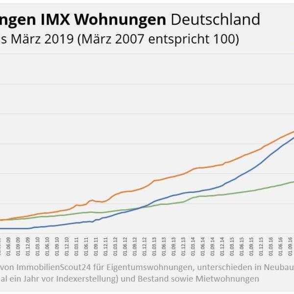 Baufinanzierung Magdeburg und wie sich die steigenden Immobilienpreise auswirken.
